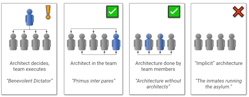 Four ways of doing architecture