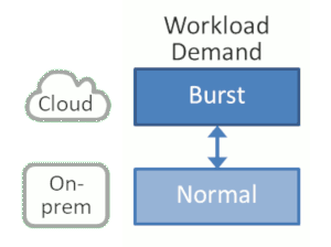 Separating by workload demand