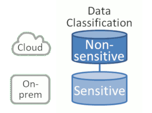Separating by data classification