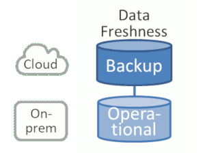Separating by data freshness
