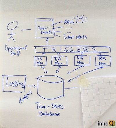 Drawing a monitoring architecture