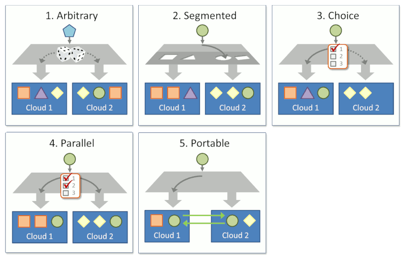 Multi-cloud architecture styles